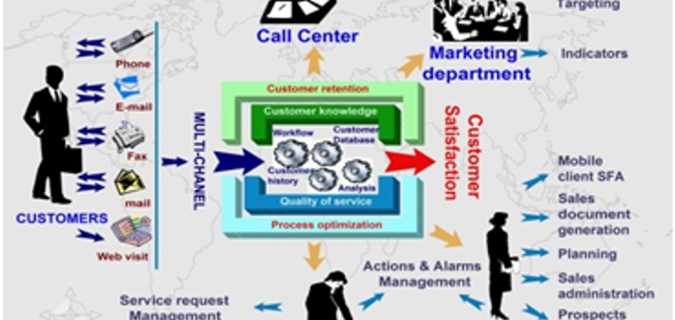 Direct sales software CRM
